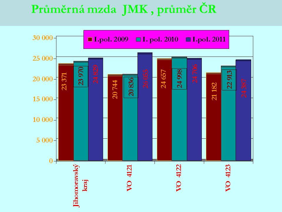 Průměrná mzda JMK, průměr ČR