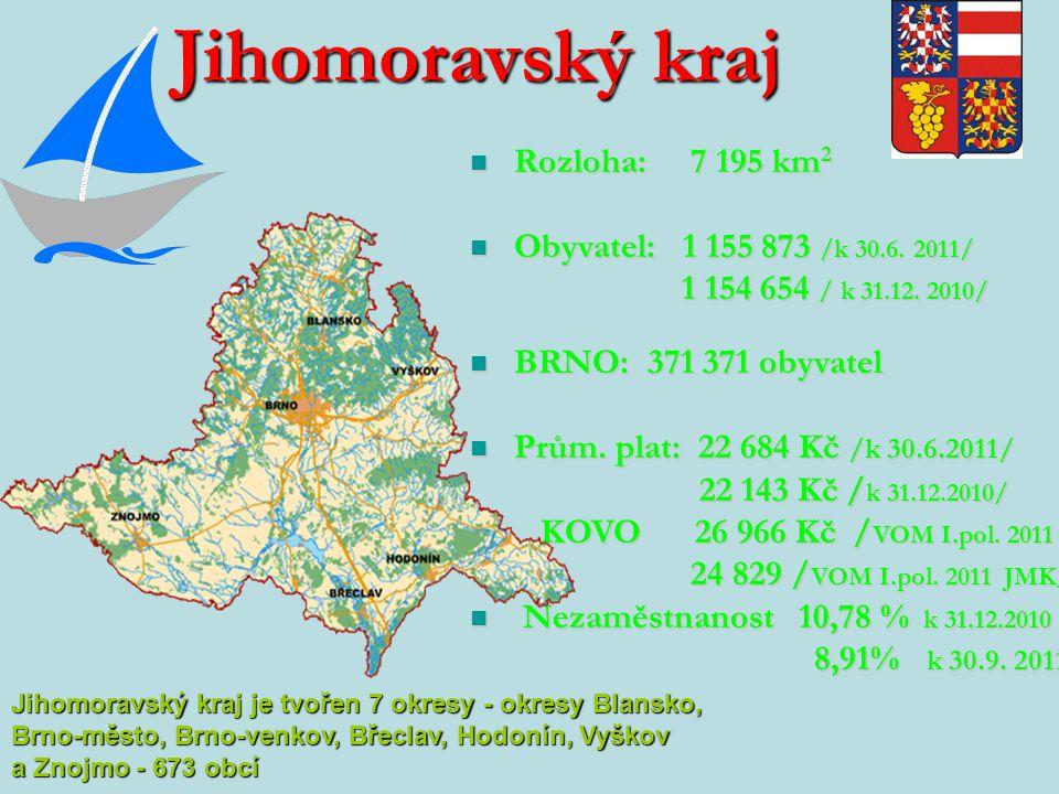Jihomoravský kraj Rozloha: 7 195 km 2 Rozloha: 7 195 km 2 Obyvatel: 1 155 873 /k 30.6.