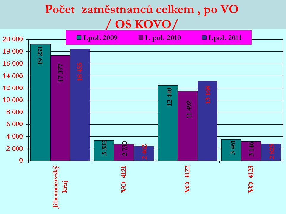 Počet zaměstnanců celkem, po VO / OS KOVO/