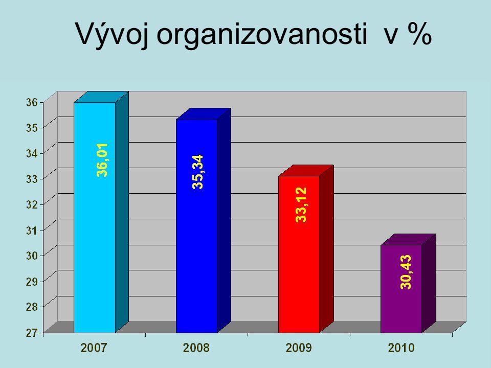 Vývoj organizovanosti v %
