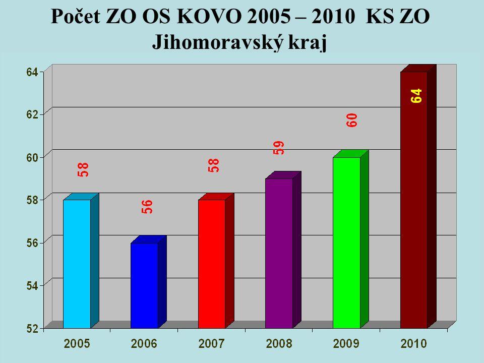 Počet ZO OS KOVO 2005 – 2010 KS ZO Jihomoravský kraj