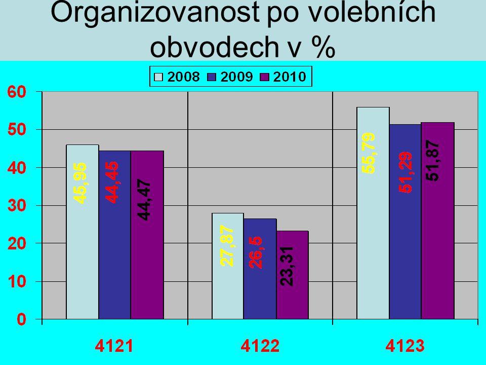 Organizovanost po volebních obvodech v %