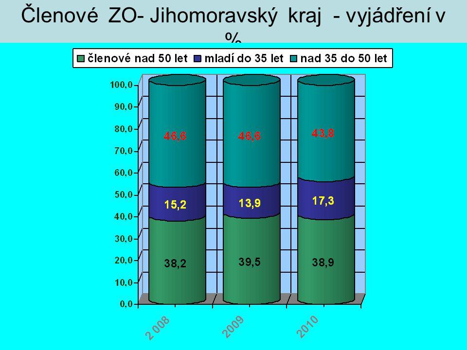 Členové ZO- Jihomoravský kraj - vyjádření v %
