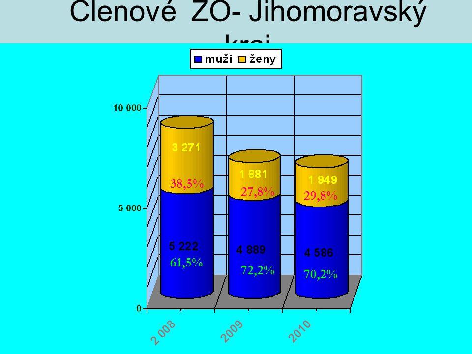 Členové ZO- Jihomoravský kraj 61,5% 72,2% 70,2% 38,5% 27,8% 29,8%