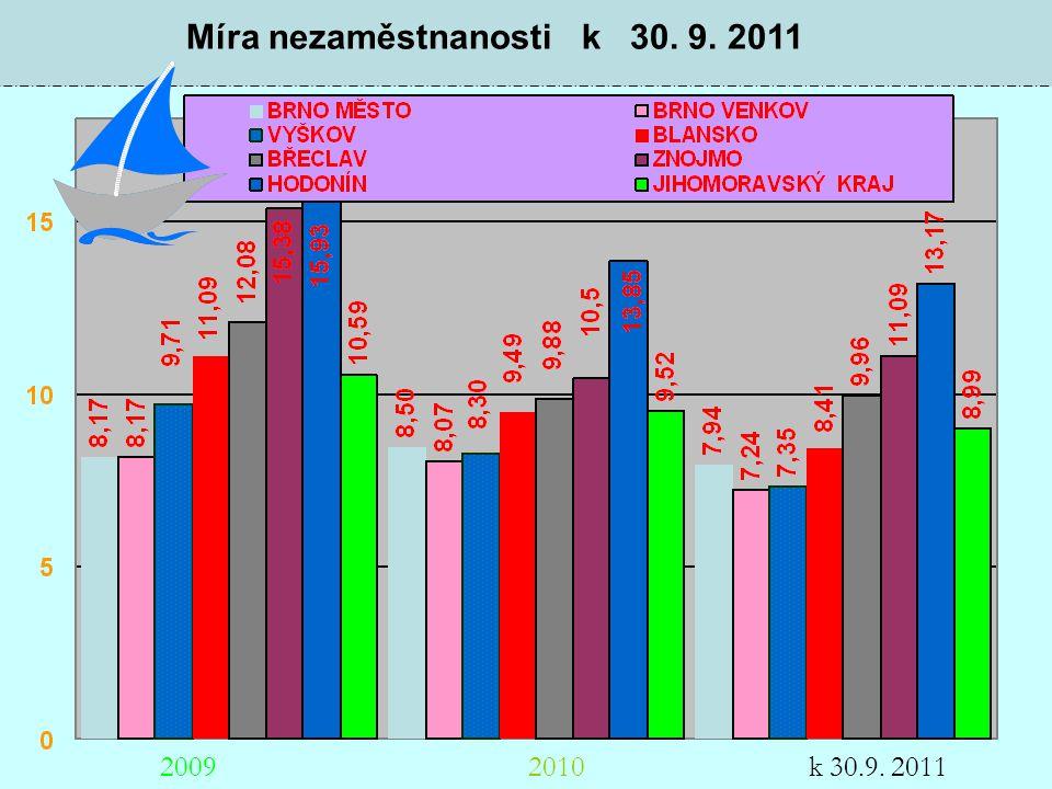 Míra nezaměstnanosti k 30. 9. 2011 20102009k 30.9. 2011