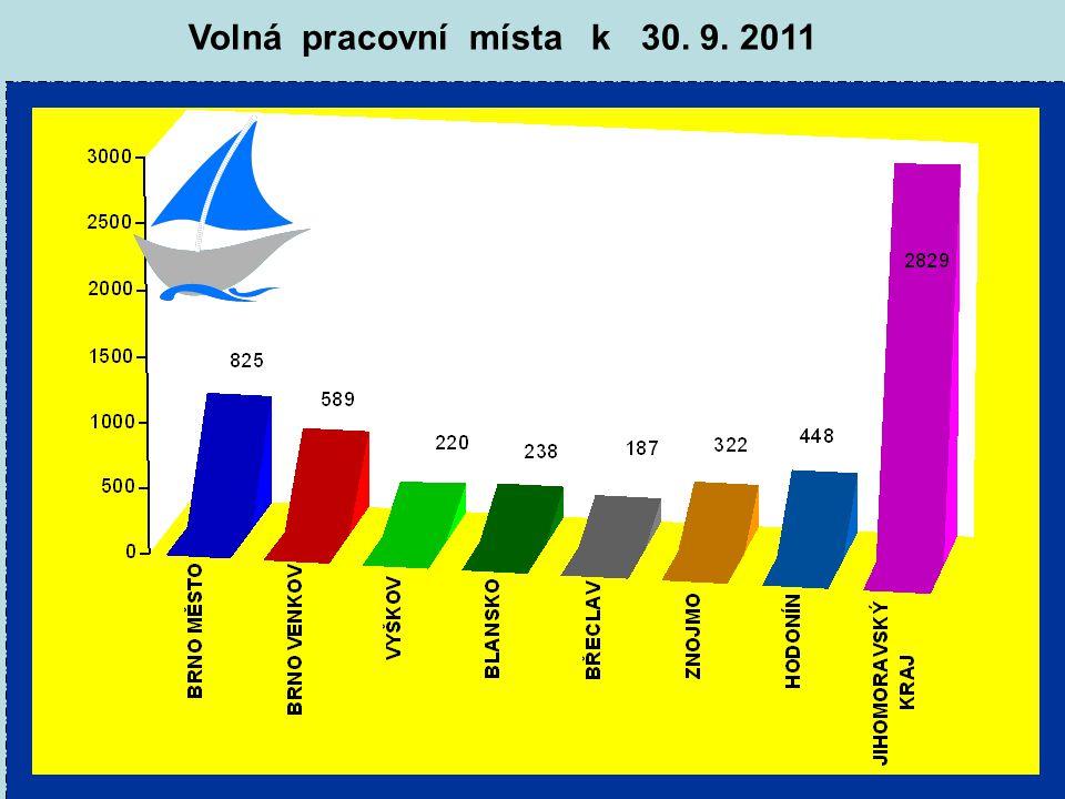 Volná pracovní místa k 30. 9. 2011