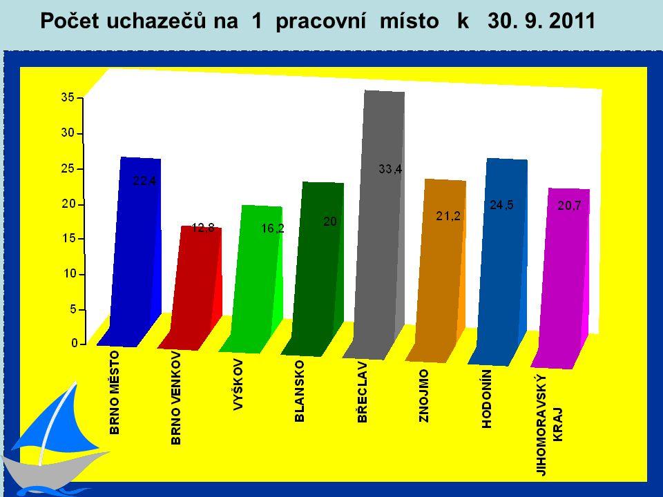 Počet uchazečů na 1 pracovní místo k 30. 9. 2011
