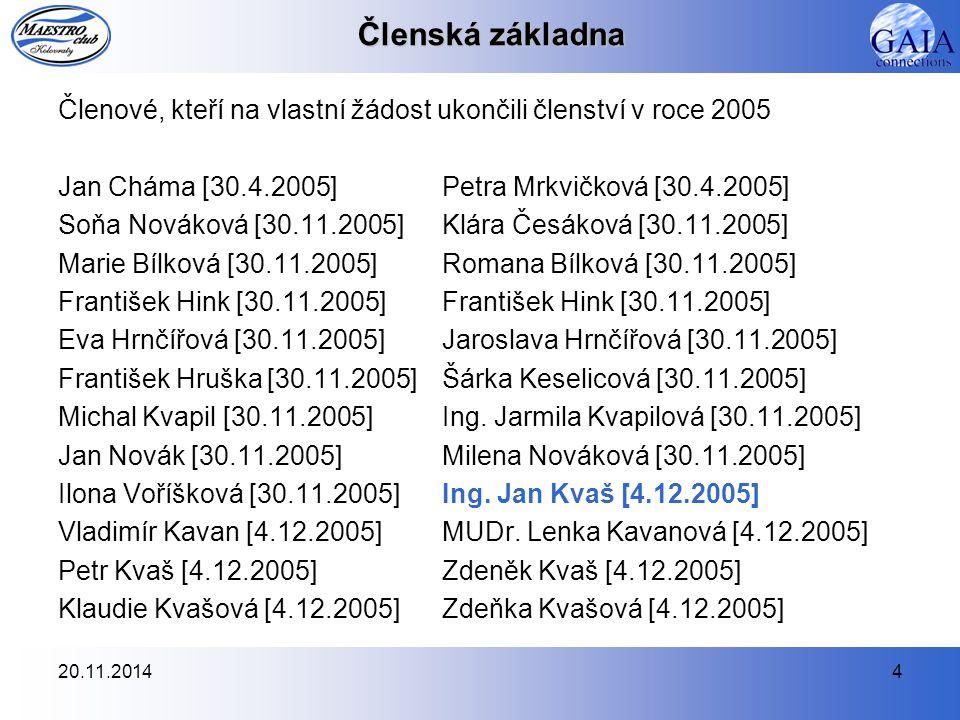20.11.20144 Členská základna Členové, kteří na vlastní žádost ukončili členství v roce 2005 Jan Cháma [30.4.2005]Petra Mrkvičková [30.4.2005] Soňa Nov