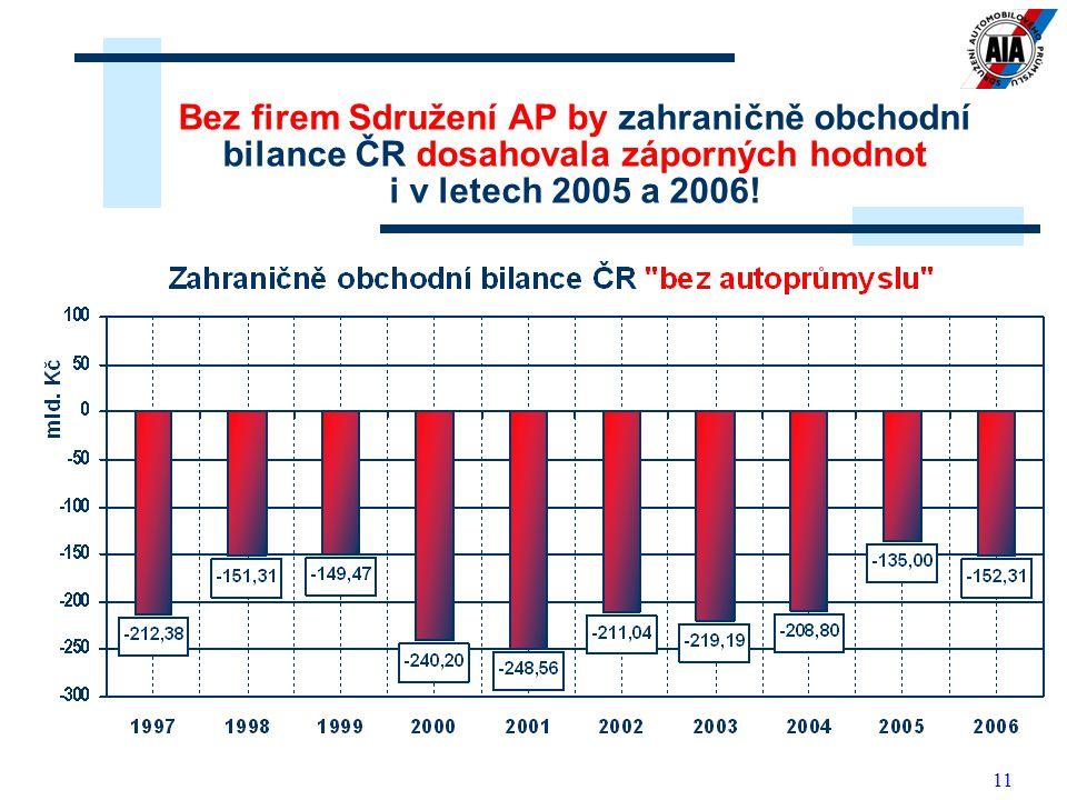 11 Bez firem Sdružení AP by zahraničně obchodní bilance ČR dosahovala záporných hodnot i v letech 2005 a 2006!