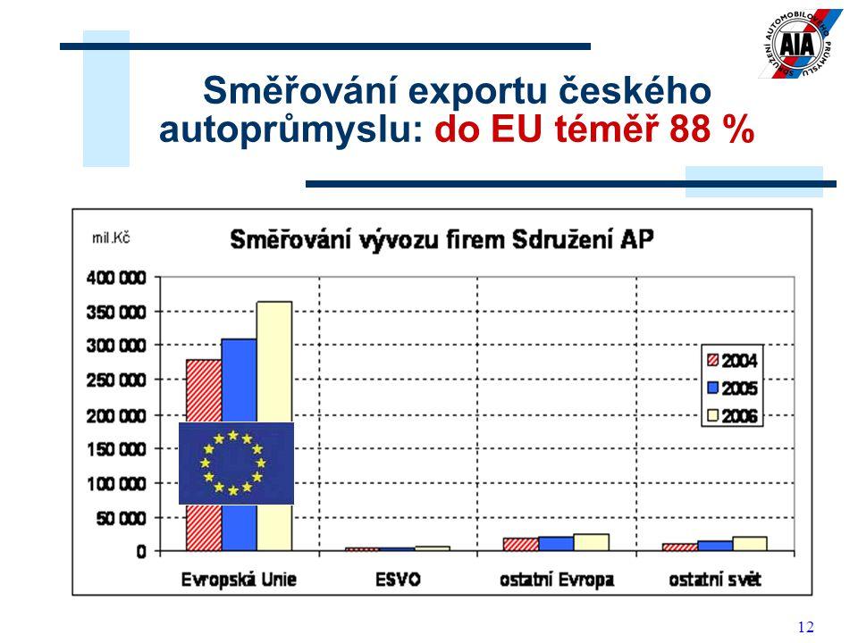 12 Směřování exportu českého autoprůmyslu: do EU téměř 88 %