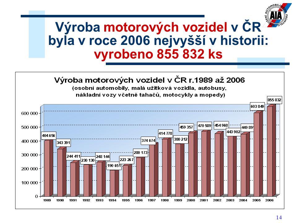14 Výroba motorových vozidel v ČR byla v roce 2006 nejvyšší v historii: vyrobeno 855 832 ks