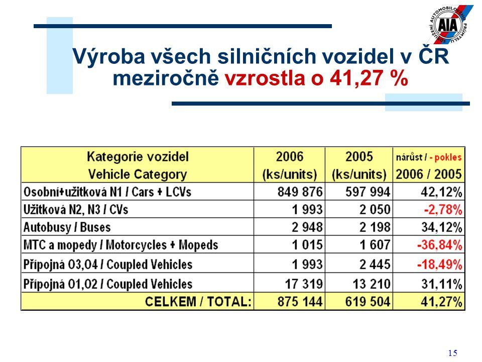 15 Výroba všech silničních vozidel v ČR meziročně vzrostla o 41,27 %