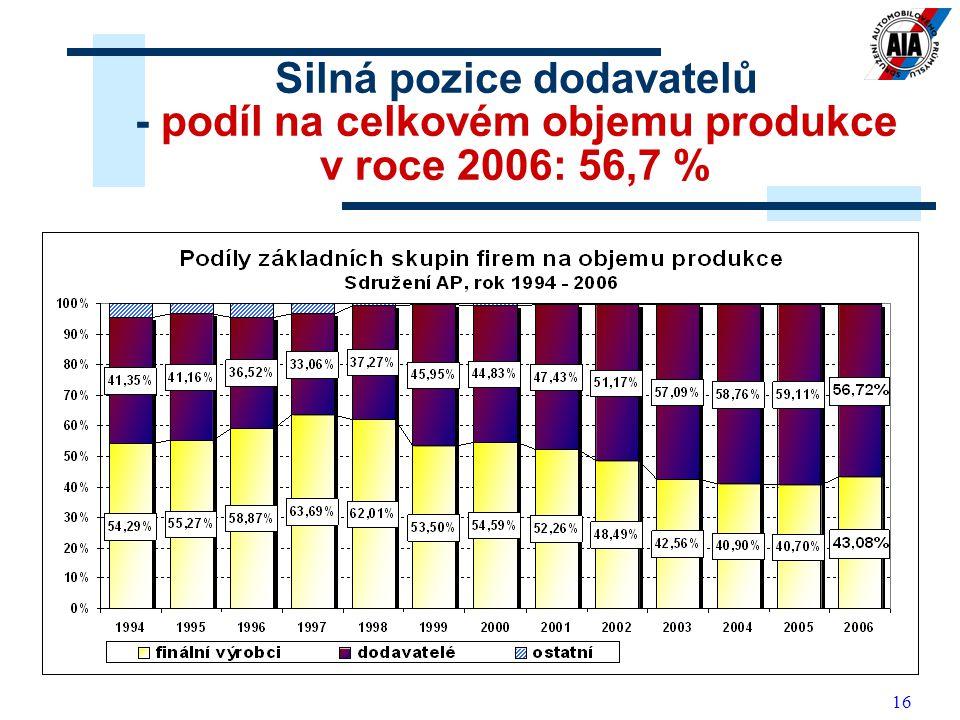 16 Silná pozice dodavatelů - podíl na celkovém objemu produkce v roce 2006: 56,7 %