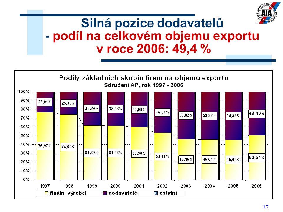 17 Silná pozice dodavatelů - podíl na celkovém objemu exportu v roce 2006: 49,4 %