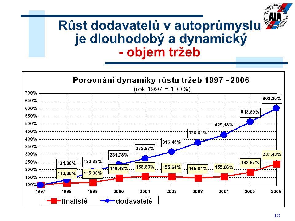 18 Růst dodavatelů v autoprůmyslu je dlouhodobý a dynamický - objem tržeb