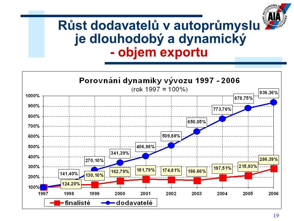19 Růst dodavatelů v autoprůmyslu je dlouhodobý a dynamický - objem exportu