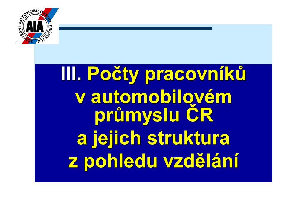 III. Počty pracovníků v automobilovém průmyslu ČR a jejich struktura z pohledu vzdělání