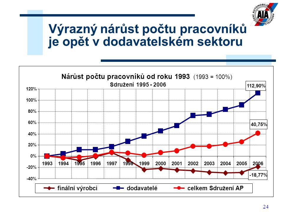 24 Výrazný nárůst počtu pracovníků je opět v dodavatelském sektoru