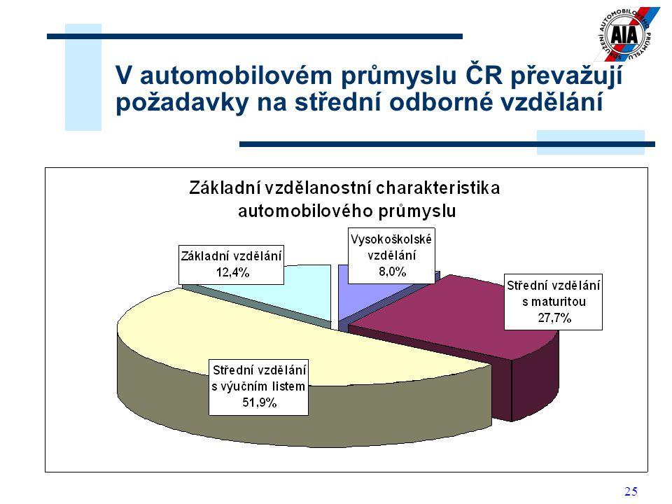 25 V automobilovém průmyslu ČR převažují požadavky na střední odborné vzdělání