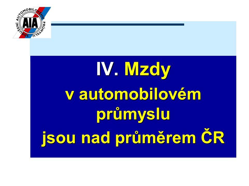 IV. Mzdy v automobilovém průmyslu jsou nad průměrem ČR