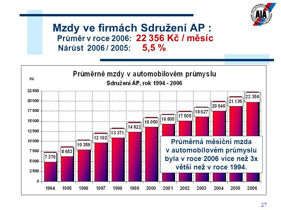 27 Mzdy ve firmách Sdružení AP : Průměr v roce 2006: 22 356 Kč / měsíc Nárůst 2006 / 2005: 5,5 % Průměrná měsíční mzda v automobilovém průmyslu byla v roce 2006 více než 3x větší než v roce 1994.