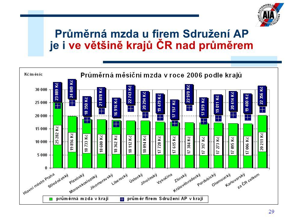 29 Průměrná mzda u firem Sdružení AP je i ve většině krajů ČR nad průměrem