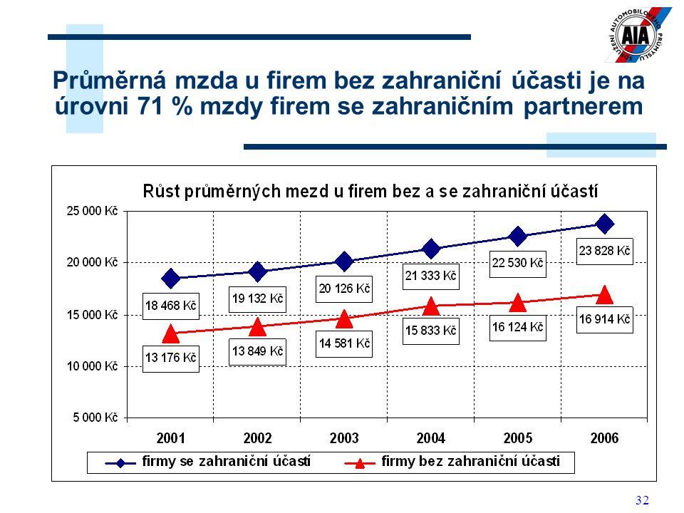 32 Průměrná mzda u firem bez zahraniční účasti je na úrovni 71 % mzdy firem se zahraničním partnerem