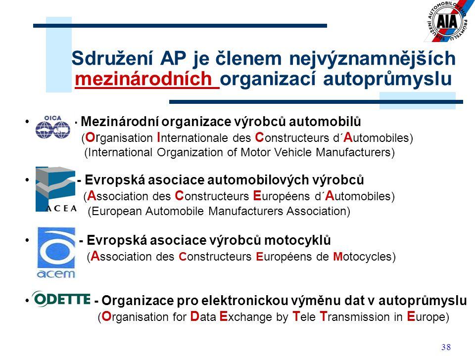 38 Sdružení AP je členem nejvýznamnějších mezinárodních organizací autoprůmyslu OICA - Mezinárodní organizace výrobců automobilů ( Or ganisation I nternationale des C onstructeurs d´ A utomobiles) (International Organization of Motor Vehicle Manufacturers) ACEA - Evropská asociace automobilových výrobců ( A ssociation des C onstructeurs E uropéens d´ A utomobiles) (European Automobile Manufacturers Association) ACEM - Evropská asociace výrobců motocyklů ( A ssociation des Constructeurs Européens de Motocycles) ODETTE - Organizace pro elektronickou výměnu dat v autoprůmyslu ( O rganisation for D ata E xchange by T ele T ransmission in E urope)