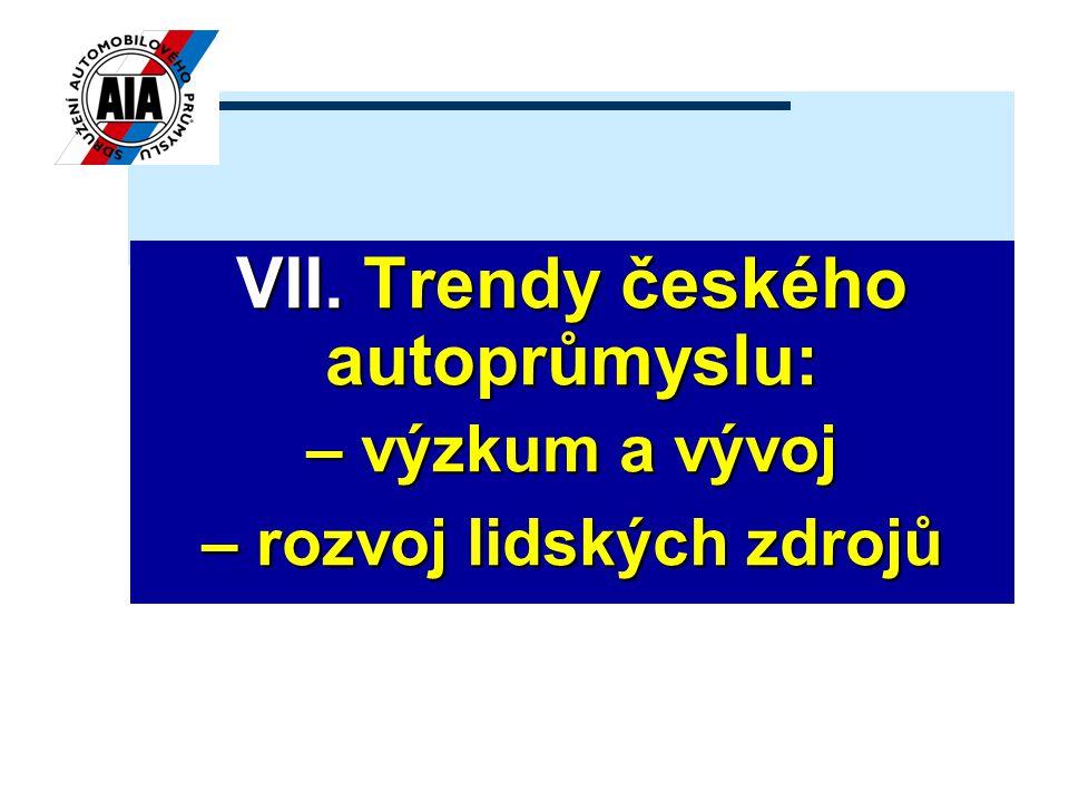 VII. Trendy českého autoprůmyslu: – výzkum a vývoj – rozvoj lidských zdrojů