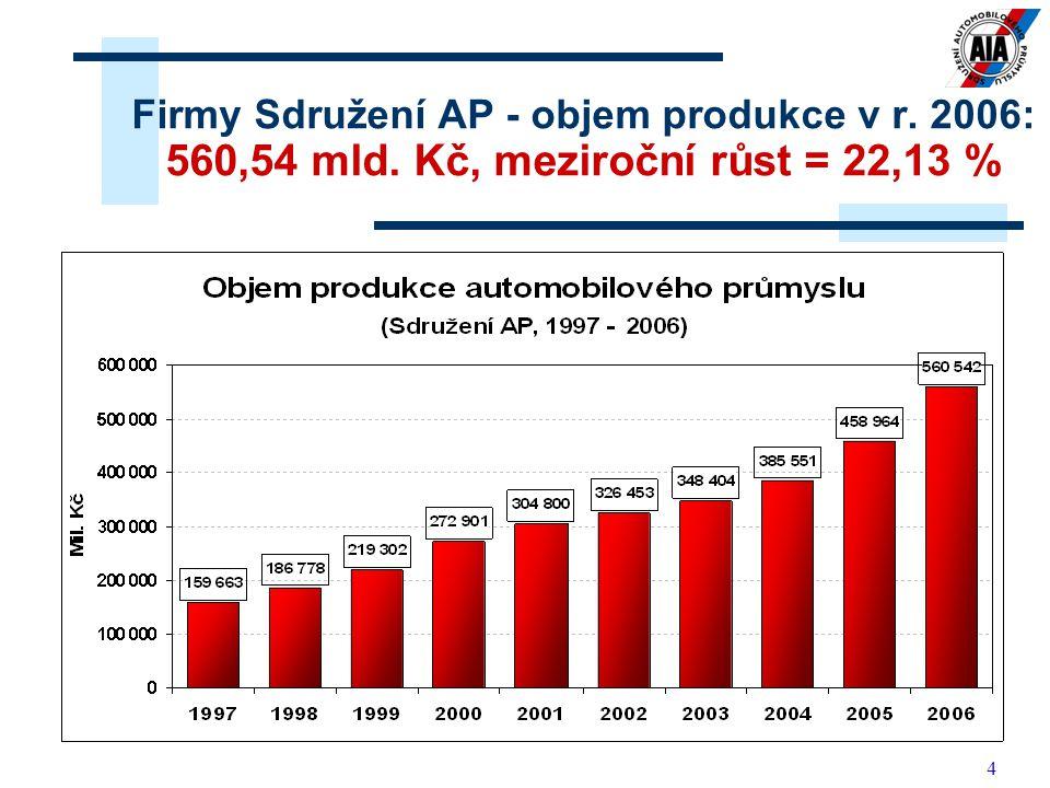4 Firmy Sdružení AP - objem produkce v r. 2006: 560,54 mld. Kč, meziroční růst = 22,13 %