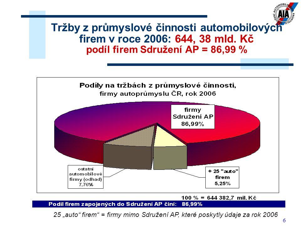 6 Tržby z průmyslové činnosti automobilových firem v roce 2006: 644, 38 mld.