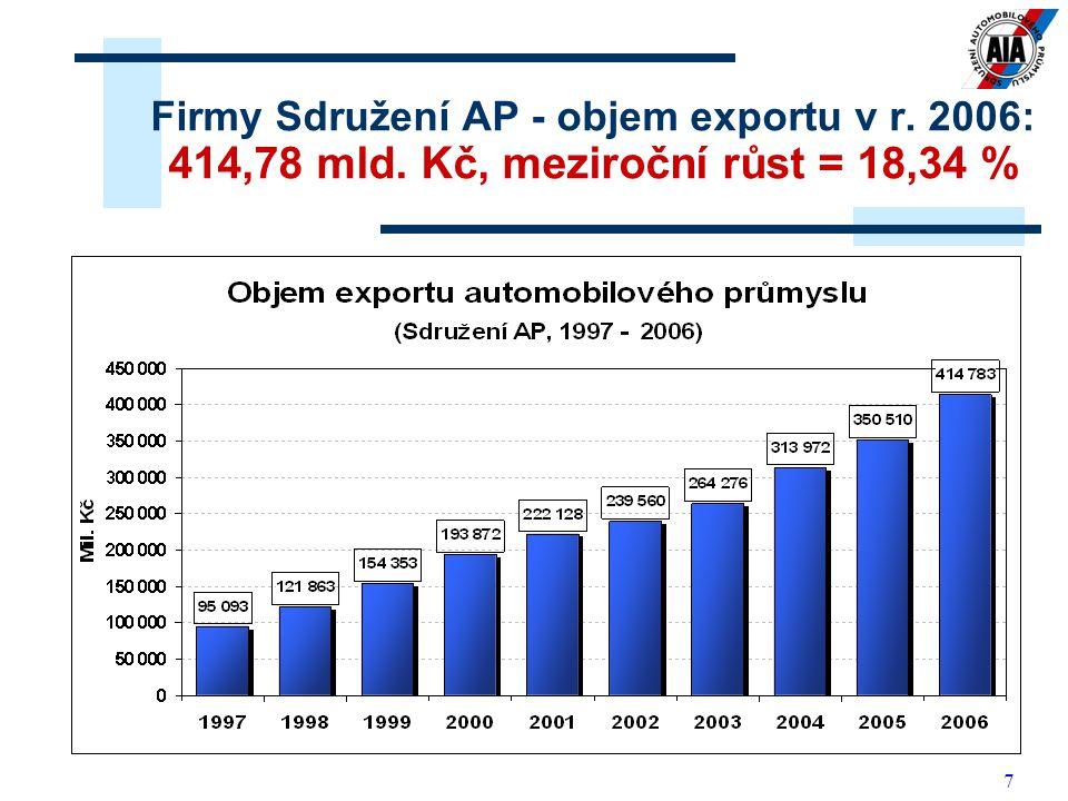 7 Firmy Sdružení AP - objem exportu v r. 2006: 414,78 mld. Kč, meziroční růst = 18,34 %