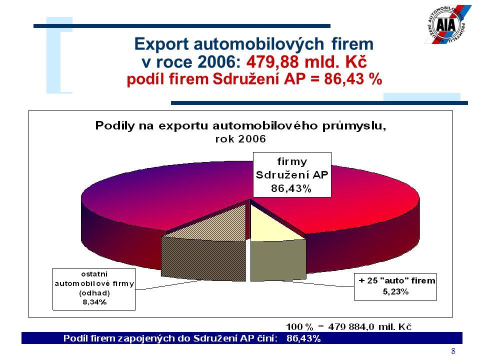 9 Firmy Sdružení AP přispěly k zahraničně obchodní bilanci ČR částkou ve výši 196,7 mld.