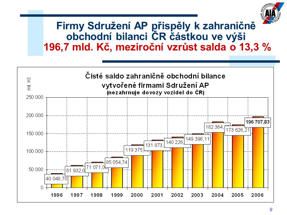 10 Saldo zahraničně obchodní bilance ČR bylo v letech 2005 a 2006 kladné jen díky automobilovému průmyslu!