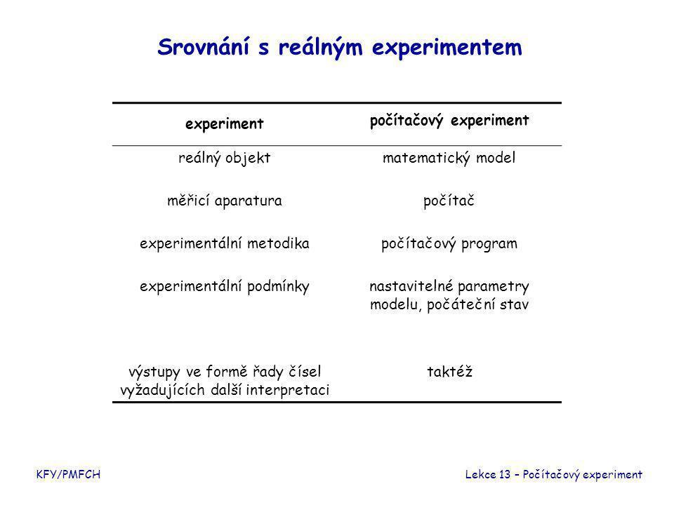 KFY/PMFCH Srovnání s reálným experimentem Lekce 13 – Počítačový experiment experiment počítačový experiment reálný objektmatematický model měřicí aparaturapočítač experimentální metodikapočítačový program experimentální podmínkynastavitelné parametry modelu, počáteční stav výstupy ve formě řady čísel vyžadujících další interpretaci taktéž