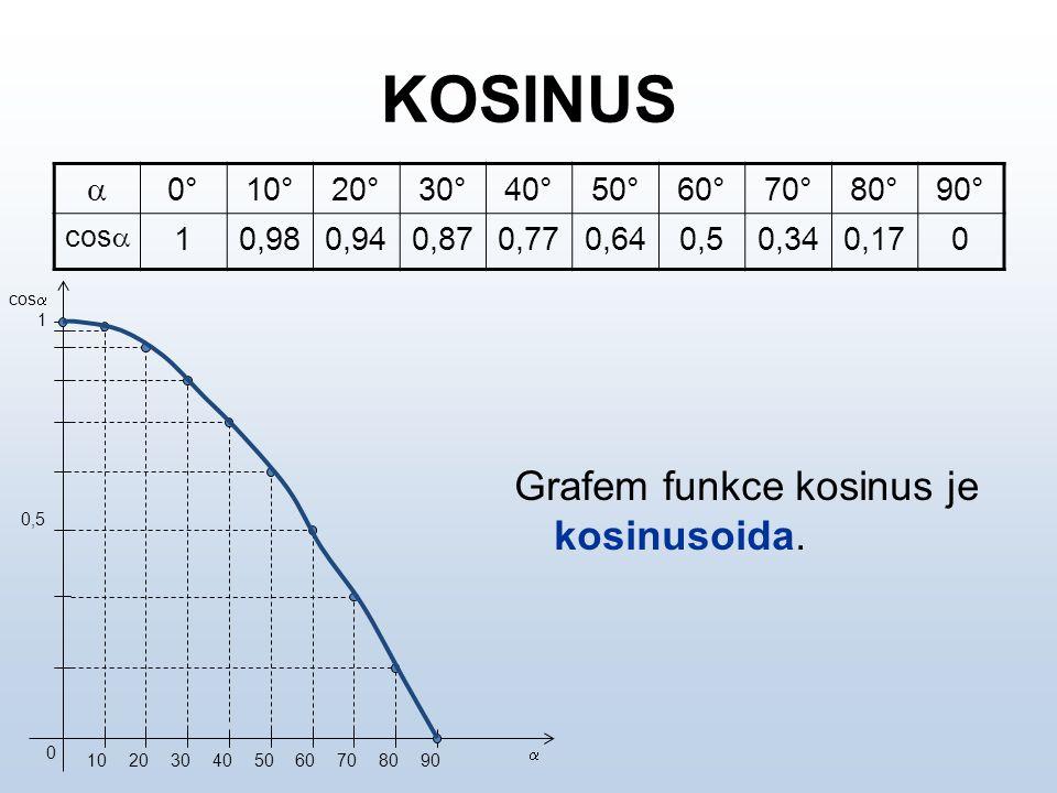 KOSINUS  0°10°20°30°40°50°60°70°80°90° cos  10,980,940,870,770,640,50,340,170 Grafem funkce kosinus je kosinusoida. 102030405060708090 0 1 0,5 cos 