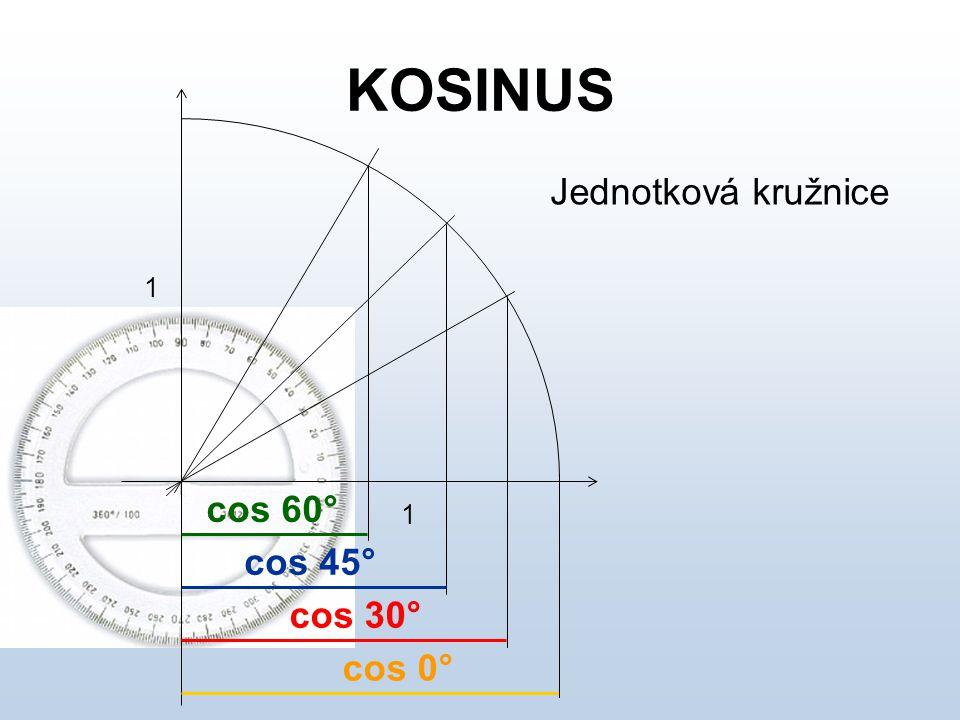 KOSINUS Jednotková kružnice 1 1 cos 30° cos 45° cos 60° cos 0°