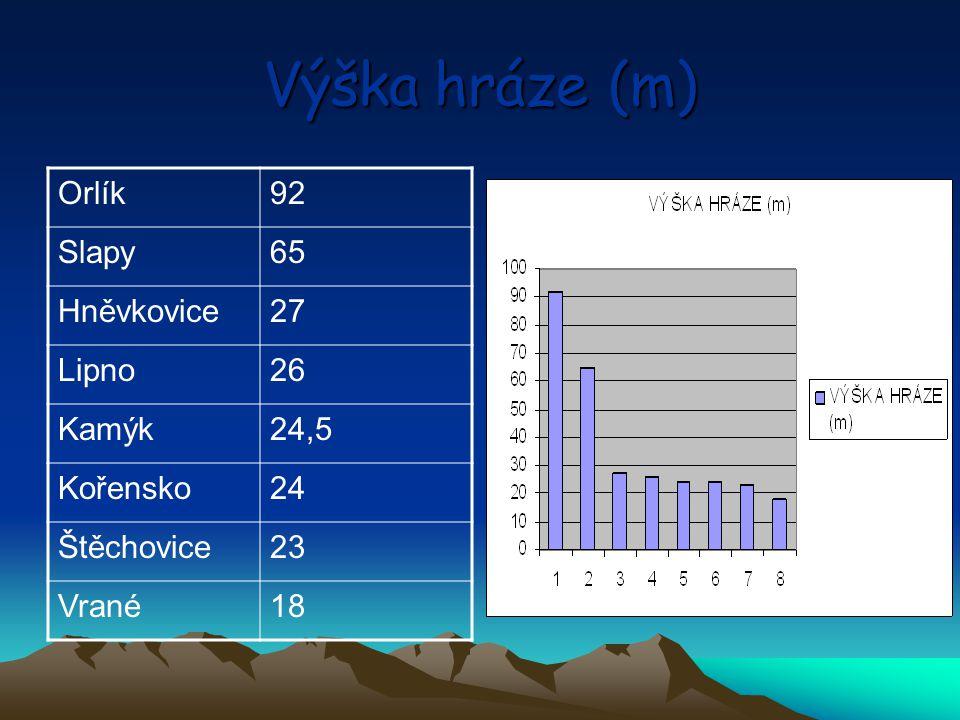 Výška hráze (m) Orlík92 Slapy65 Hněvkovice27 Lipno26 Kamýk24,5 Kořensko24 Štěchovice23 Vrané18
