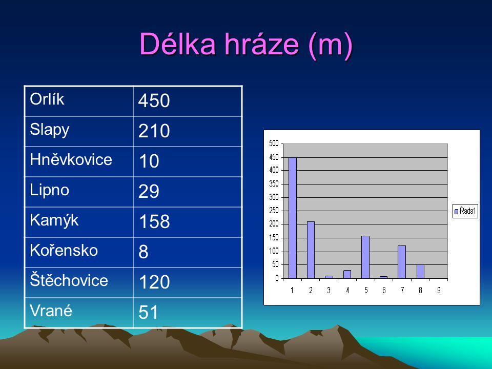 Délka hráze (m) Orlík 450 Slapy 210 Hněvkovice 10 Lipno 29 Kamýk 158 Kořensko 8 Štěchovice 120 Vrané 51