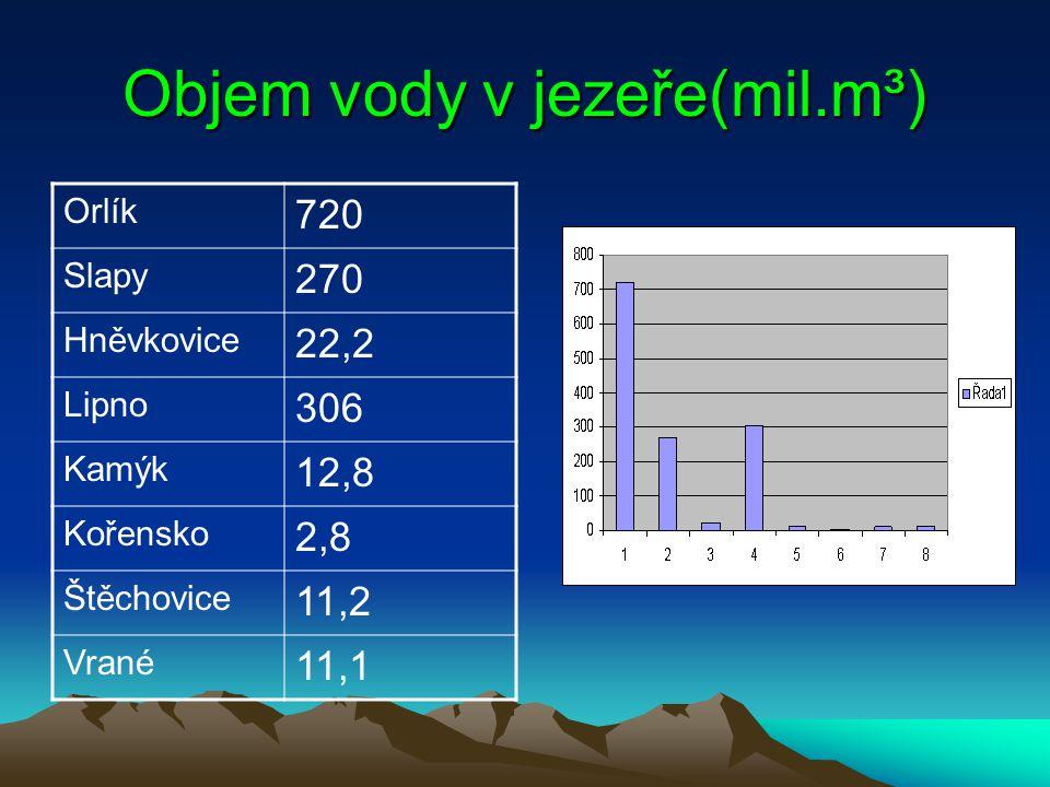Objem vody v jezeře(mil.m³) Orlík 720 Slapy 270 Hněvkovice 22,2 Lipno 306 Kamýk 12,8 Kořensko 2,8 Štěchovice 11,2 Vrané 11,1
