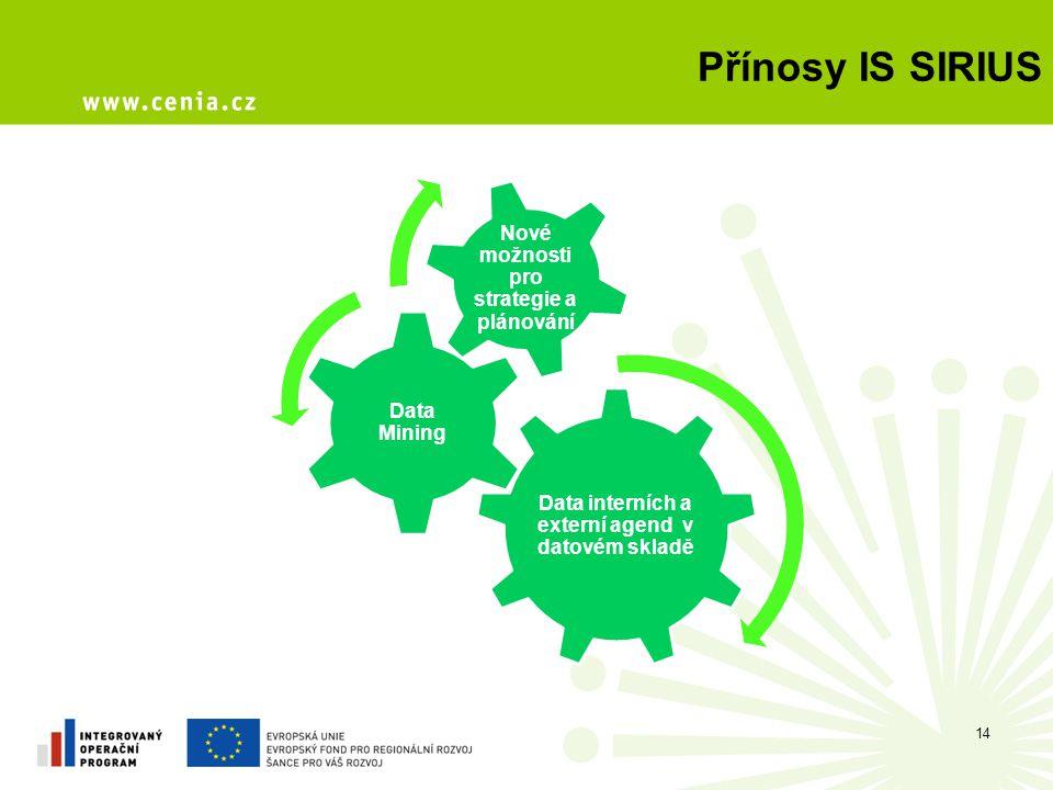 14 Data interních a externí agend v datovém skladě Data Mining Nové možnosti pro strategie a plánování Přínosy IS SIRIUS