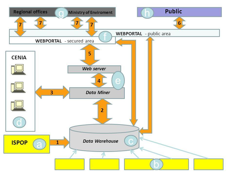 Datový sklad Jednotný IS pro agendy OH, IPPC, EIA/SEA, IRZ, poplatky (struktura zohlední budoucí rozšíření o další agendy) Vstupní data ISPOP, JISŽP, ISSaR Komunikace s modulem Data Miner (analýzy, statistiky) Komunikace s modulem Portál (diferencovaný přístup k datům) Ukládání agregací a výsledků (ISSaR)