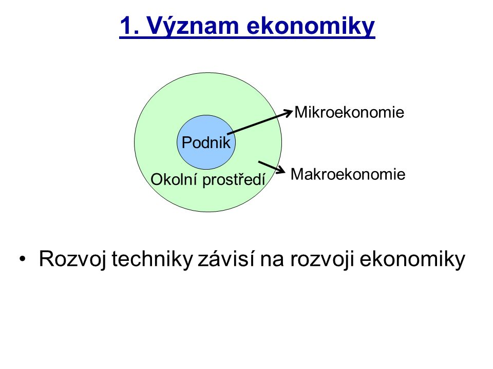 Okolní prostředí 1. Význam ekonomiky Podnik Mikroekonomie Makroekonomie Rozvoj techniky závisí na rozvoji ekonomiky