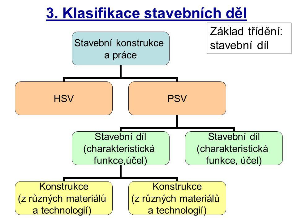 3. Klasifikace stavebních děl Stavební konstrukce a práce HSVPSV Stavební díl (charakteristická funkce,účel) Konstrukce (z různých materiálů a technol