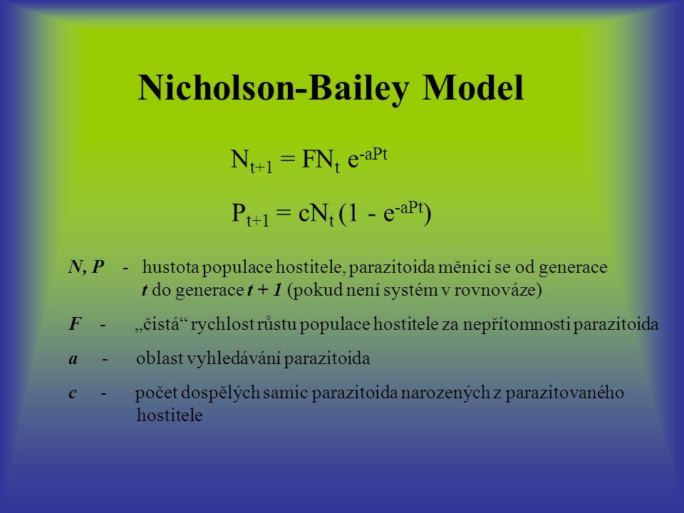 """Nicholson-Bailey Model N t+1 = FN t e -aPt P t+1 = cN t (1 - e -aPt ) N, P - hustota populace hostitele, parazitoida měnící se od generace t do generace t + 1 (pokud není systém v rovnováze) F - """"čistá rychlost růstu populace hostitele za nepřítomnosti parazitoida a - oblast vyhledávání parazitoida c - počet dospělých samic parazitoida narozených z parazitovaného hostitele"""