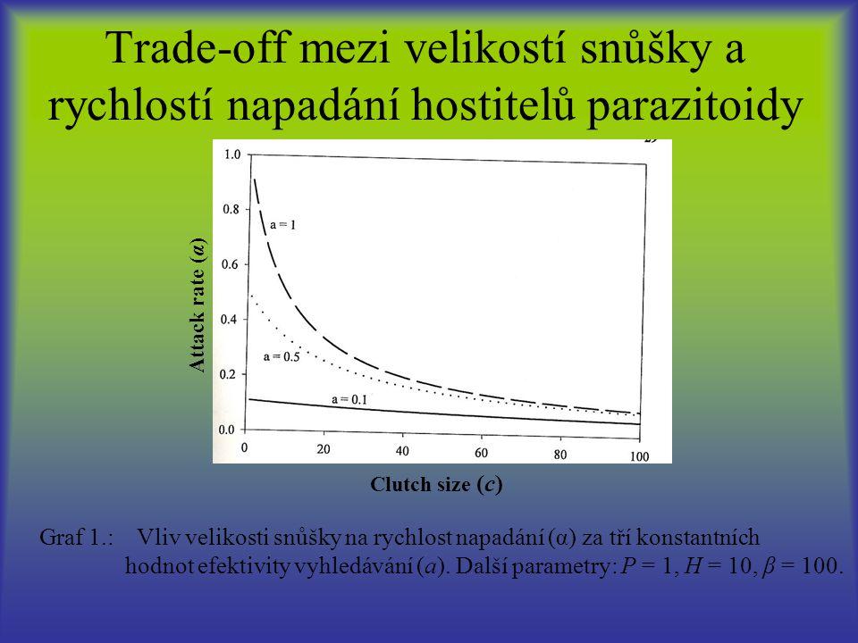 Trade-off mezi velikostí snůšky a rychlostí napadání hostitelů parazitoidy Clutch size (c) Attack rate (α) Graf 1.: Vliv velikosti snůšky na rychlost napadání (α) za tří konstantních hodnot efektivity vyhledávání (a).