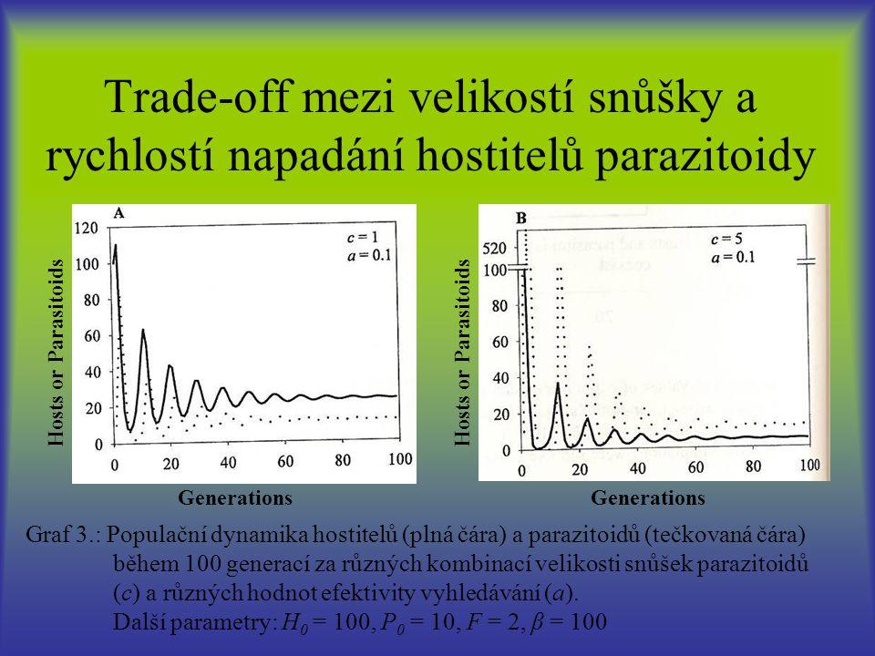 Trade-off mezi velikostí snůšky a rychlostí napadání hostitelů parazitoidy Graf 3.: Populační dynamika hostitelů (plná čára) a parazitoidů (tečkovaná čára) během 100 generací za různých kombinací velikosti snůšek parazitoidů (c) a různých hodnot efektivity vyhledávání (a).