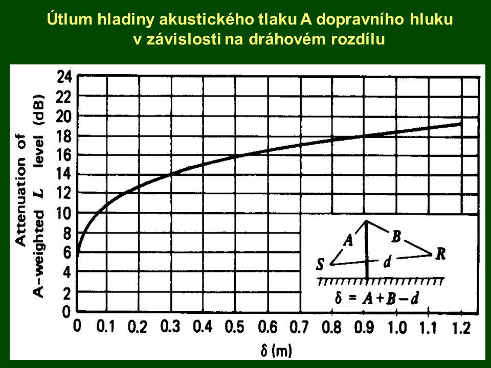 Z á vislost sn í žen í hluku na klesaj í c í rychlosti provozu pro dopravn í proud obsahuj í c í 20 % těžkých vozidel 2,4 dB