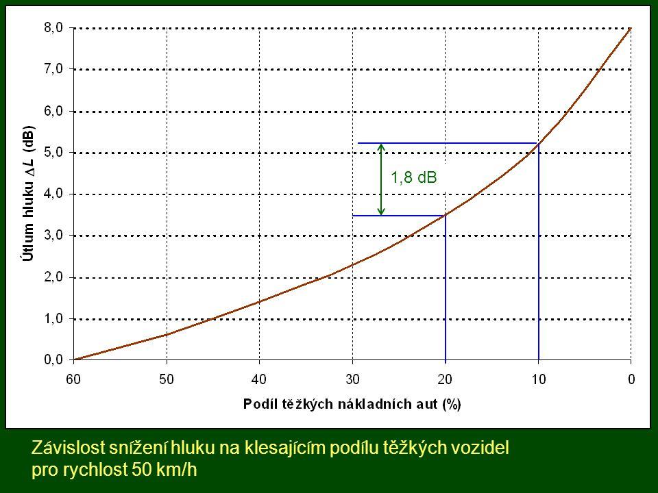 Z á vislost sn í žen í hluku na sn í žen í dopravn í intenzity v procentech pro 20 % pod í l těžkých vozidel a rychlost provozu 50 km/h