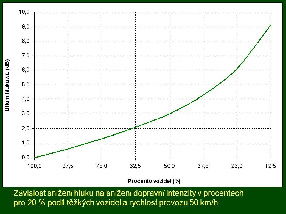 Vliv povrchu vozovky Druh povrchu vozovkyKorekce emise hluku (dB) Nerovná hrubá dlažba4,8 Rovná dlažba3,1 Beton, asfalt s hrubou frakcí1,1 Hladký asfalt0,0 Porézní povrch-2,7